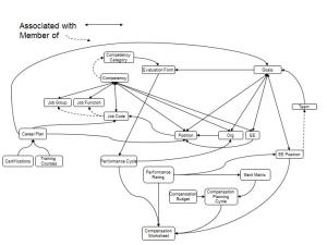 HR Domain Model